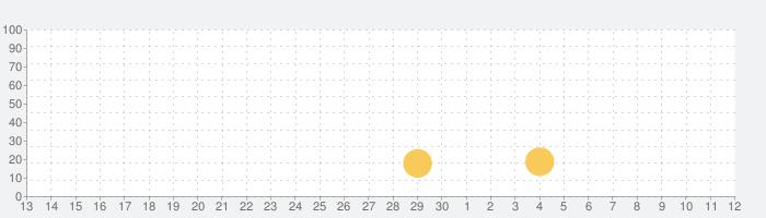 PopCam (ポップカム) 写真加工アプリの話題指数グラフ(7月12日(日))