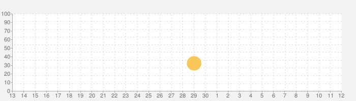 Richman 4 funの話題指数グラフ(5月12日(水))