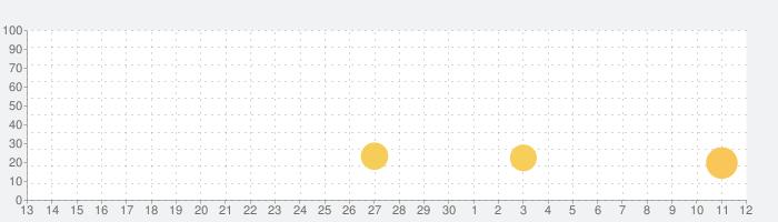 Johnny Triggerの話題指数グラフ(7月12日(日))