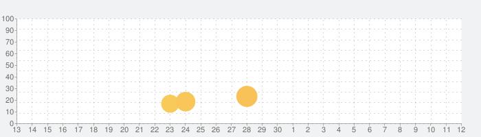 Draw Cartoons 2: Skeletal Animation Studioの話題指数グラフ(5月12日(水))
