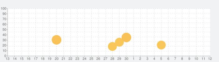 Lovense Remoteの話題指数グラフ(5月12日(水))