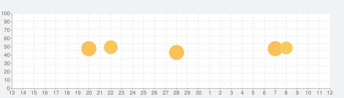 Stellarium Mobile PLUS - スターマップの話題指数グラフ(7月12日(日))