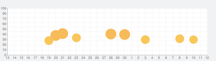大魔界村 モバイルの話題指数グラフ(7月12日(日))