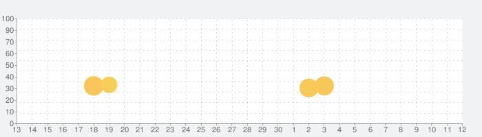 意味怖マンガの話題指数グラフ(7月12日(日))
