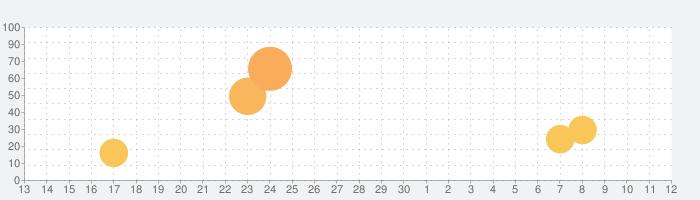 メイクオーバースタジオ3Dの話題指数グラフ(5月12日(水))