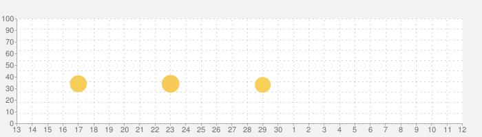 脱出ゲーム Island 無人島からの脱出の話題指数グラフ(7月12日(日))