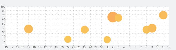 ユニゾンリーグ -リアルタイム・アバターRPG-の話題指数グラフ(7月12日(日))