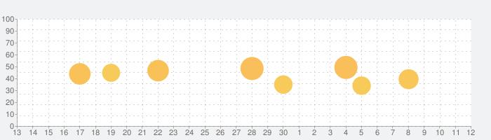 mikan 古典単語の話題指数グラフ(7月12日(日))