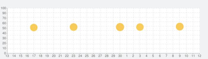 ヤマレコ - 登山・ハイキング用GPS地図アプリの話題指数グラフ(5月12日(水))