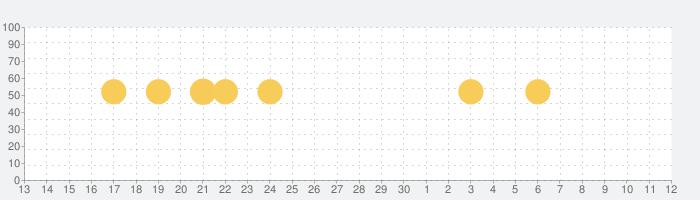 imoの無料ビデオ通話とチャットの話題指数グラフ(7月12日(日))