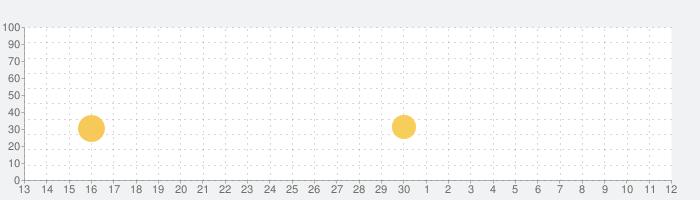 世界の覇者4 - 二戦戦術軍事ゲームの話題指数グラフ(5月12日(水))