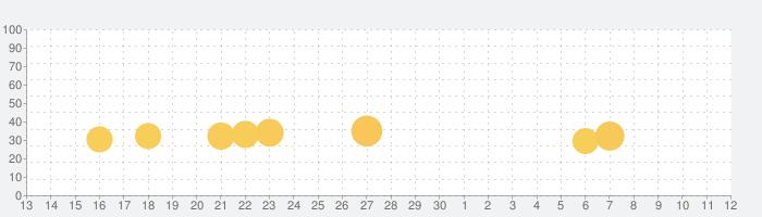 はみがき勇者の話題指数グラフ(7月12日(日))