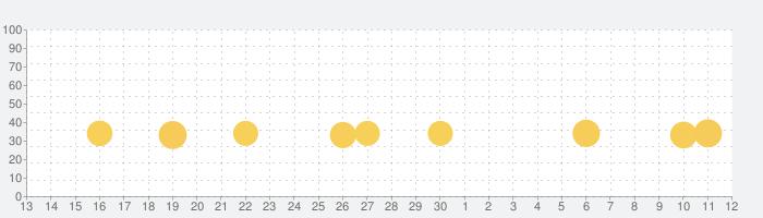 漢字クイズ - 単語パズル 面白い言葉遊びの話題指数グラフ(5月12日(水))