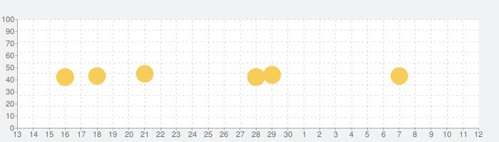 TRILL(トリル) - 大人女子のファッション・美容アプリの話題指数グラフ(7月12日(日))