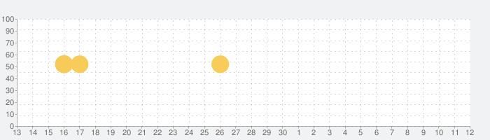 転職ならビズリーチ 転職アプリの話題指数グラフ(5月12日(水))