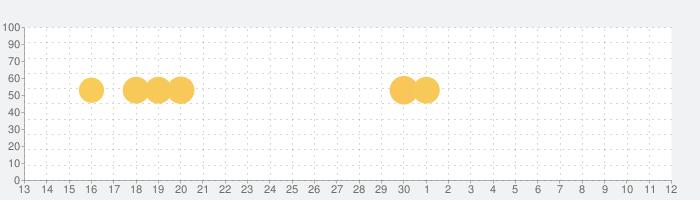 防災速報 - 地震、津波、豪雨など、災害情報をいち早くお届けの話題指数グラフ(5月12日(水))