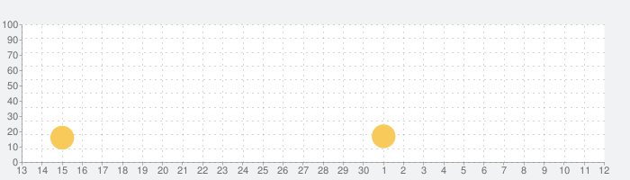 セブンガーディアンズ 終わりなき戦争の話題指数グラフ(5月12日(水))