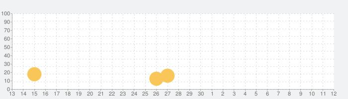 GOD EATER RESONANT OPSの話題指数グラフ(7月12日(日))