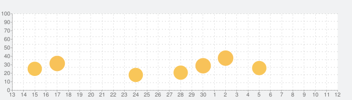 【CO2センサー】換気エアミエルの話題指数グラフ(5月12日(水))