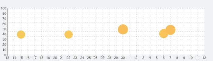 イトーヨーカドーネットスーパーの話題指数グラフ(7月12日(日))