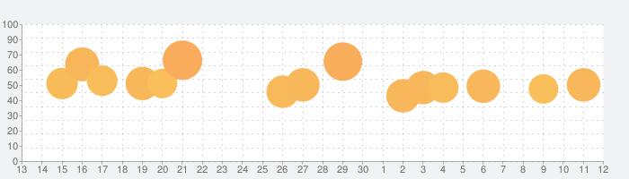 サクラスクールシミュレーターの話題指数グラフ(7月12日(日))
