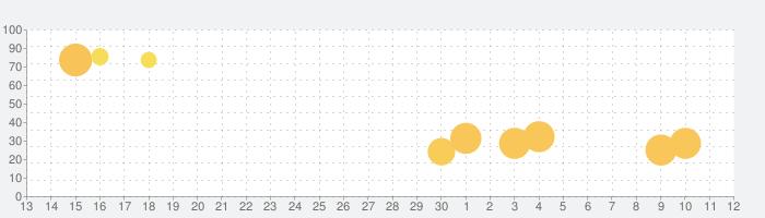 Nail Woman: ネイル ウーマン - ネイルゲームの話題指数グラフ(5月12日(水))