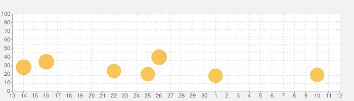 チェックミーアドバンスの話題指数グラフ(5月12日(水))