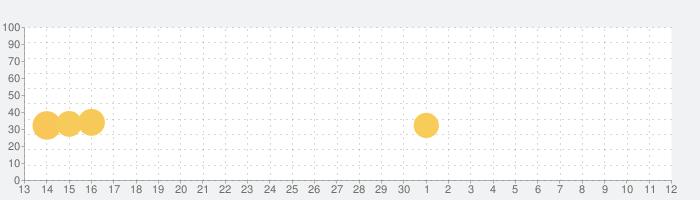 Fireline —— Merge Defense 3Dの話題指数グラフ(5月12日(水))