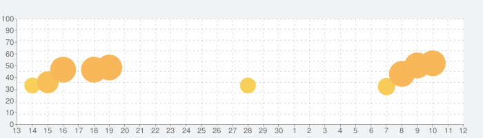 Sort It 3Dの話題指数グラフ(7月12日(日))