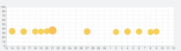 プロテニス対戦: ゲームオブチャンピオンズの話題指数グラフ(7月12日(日))