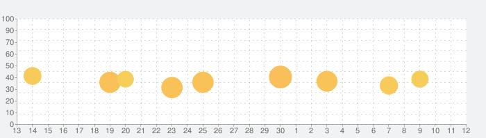 みんなの筆王 年賀状作成の話題指数グラフ(7月12日(日))