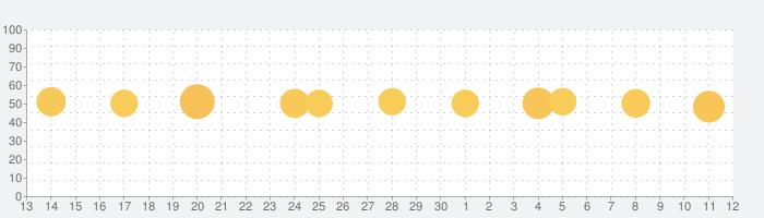 Nintendo みまもり Switchの話題指数グラフ(7月12日(日))