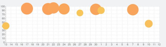 ヒプノシスマイク -A.R.B-の話題指数グラフ(7月12日(日))