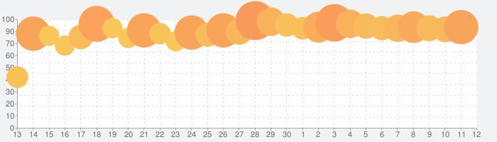 アイドルマスター ミリオンライブ! シアターデイズの話題指数グラフ(7月12日(日))
