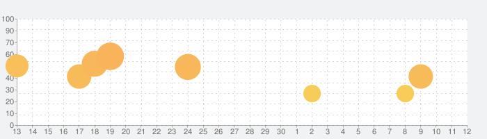 Tile Funの話題指数グラフ(7月12日(日))
