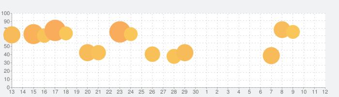 クラッシュ オブ キングス-「城育成シミュレーションRPG」の話題指数グラフ(7月12日(日))