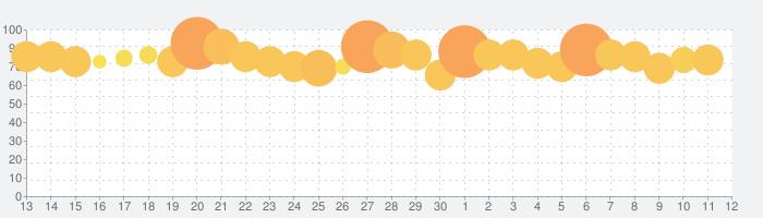 戦国布武【我が天下戦国編】の話題指数グラフ(7月12日(日))