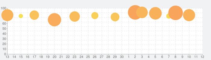 戦国炎舞 -KIZNA- 【人気の本格戦国RPG】の話題指数グラフ(7月12日(日))