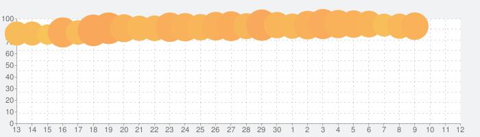 ラクマ(旧フリル) - 楽天のフリマアプリの話題指数グラフ(5月12日(水))