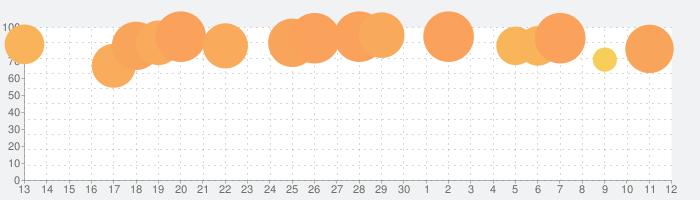 テラリアの話題指数グラフ(7月12日(日))