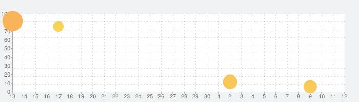 Red & Blue Stickmanの話題指数グラフ(5月12日(水))