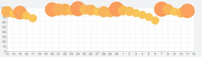 ONE PIECE サウザンドストームの話題指数グラフ(7月12日(日))
