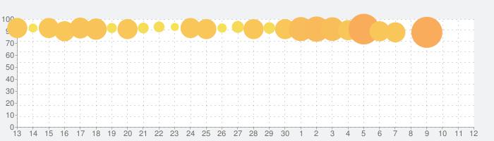 ひなこいの話題指数グラフ(5月12日(水))
