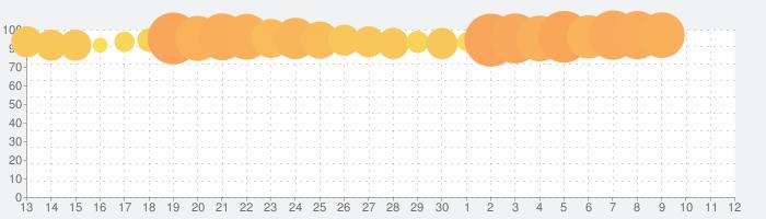 タウンシップ (Township)の話題指数グラフ(5月12日(水))