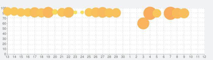 マリオカート ツアーの話題指数グラフ(7月12日(日))