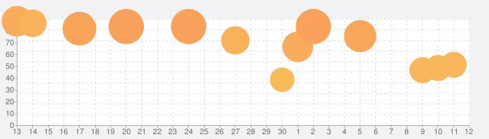 ことばのパズル もじぴったんアンコールの話題指数グラフ(5月12日(水))