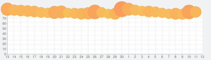 アークナイツの話題指数グラフ(7月12日(日))