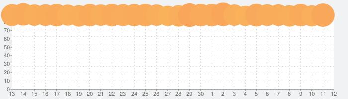 ドラゴンクエストVI 幻の大地の話題指数グラフ(5月12日(水))