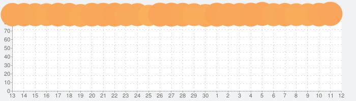 Amazon プライム・ビデオの話題指数グラフ(7月12日(日))