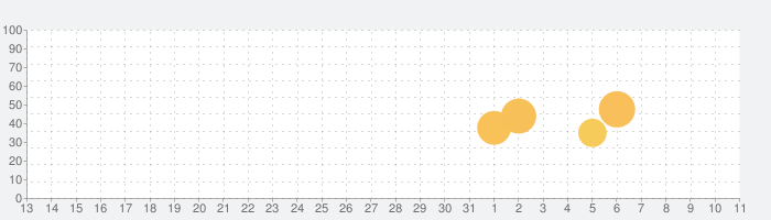KENPOSアプリ 手軽に楽しく、健康記録の話題指数グラフ(4月11日(日))